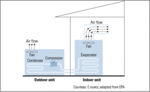 Schema of How Outdoor and Indoor Unit works together